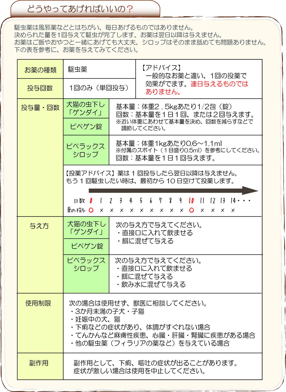 駆虫薬の説明2